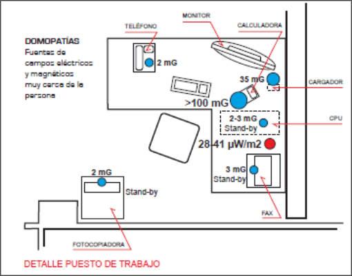 Detección de problemas en una oficina Bioclimateam (5)
